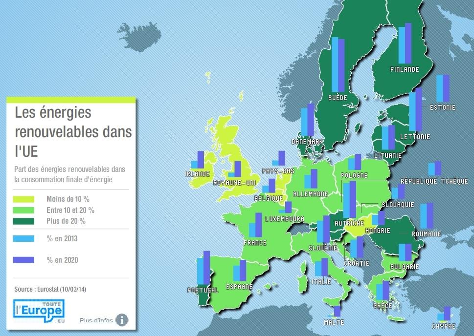L'énergie comme projet fédérateur européen